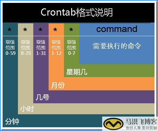 crontab_1